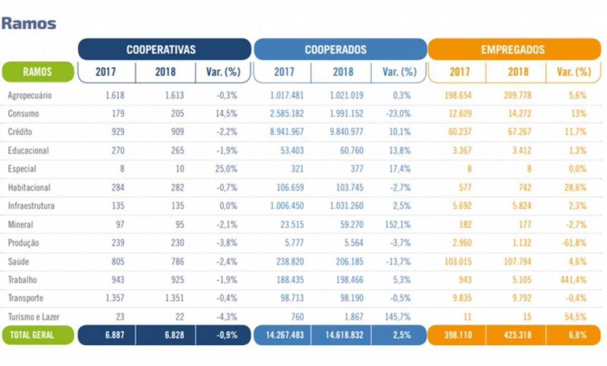 Empregos crescem 17,8% no cooperativismo brasileiro