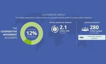 Cooperativas empregam 280 milhões no mundo
