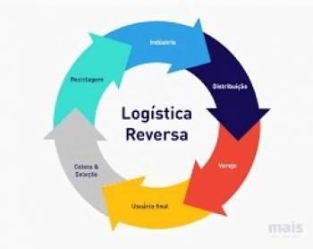 Governo promove consulta pública sobre logística reversa
