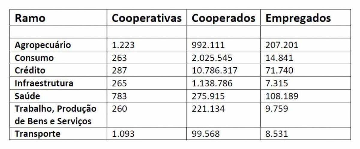 Sistema OCB lança Anuário do Cooperativismo Brasileiro