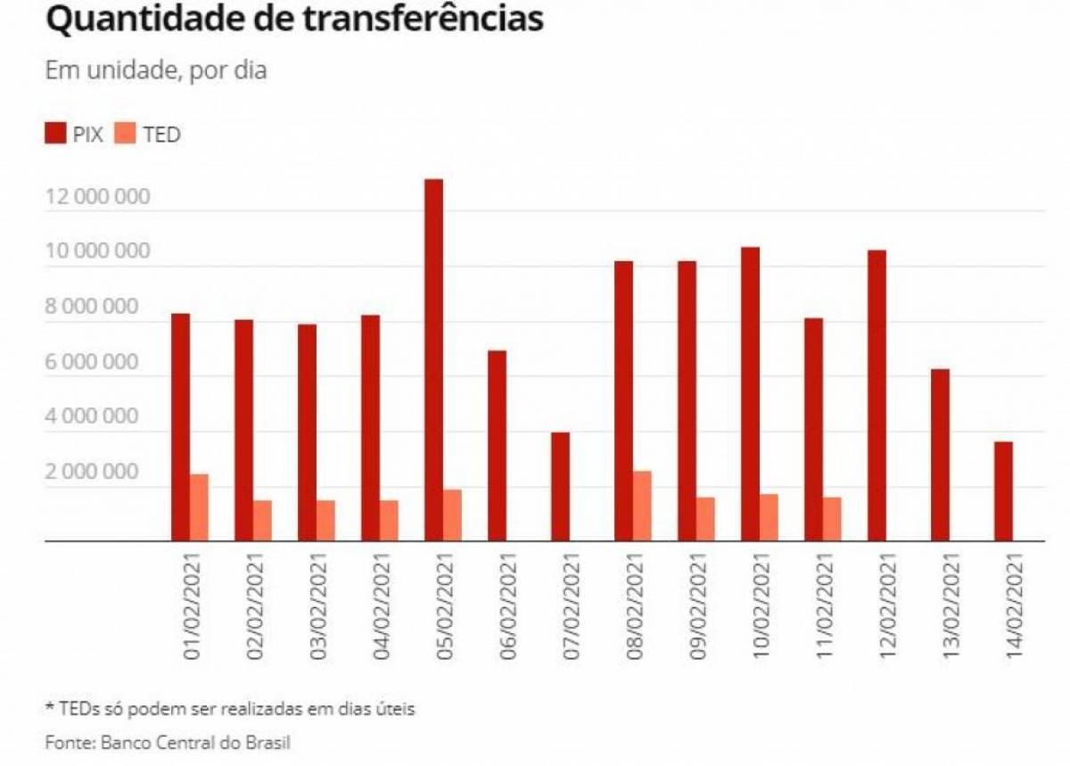 PIX completa 3 meses em operação liderando em número de transferências